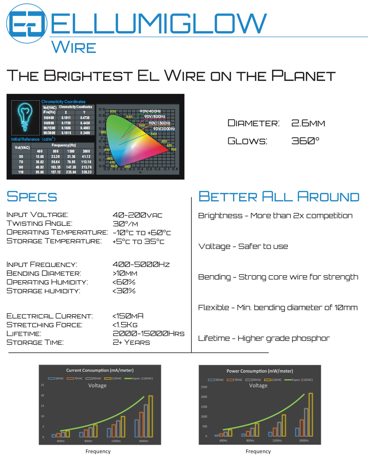 EL Wire Data Sheet