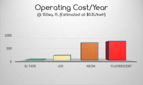 Split EL Tape Operating Costs