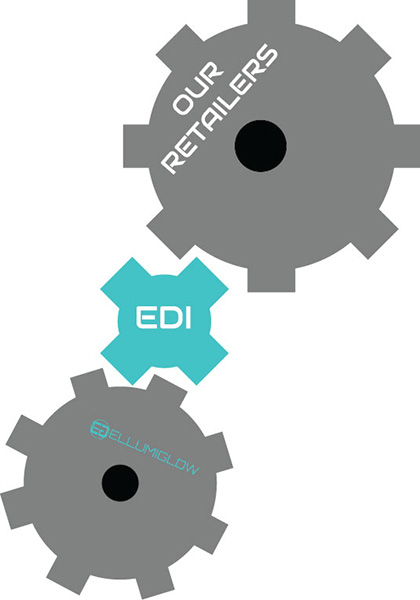 Ellumiglow is EDI Compliant