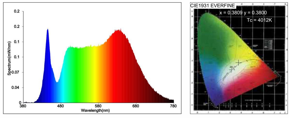 Full Spectrum LED Strip Light